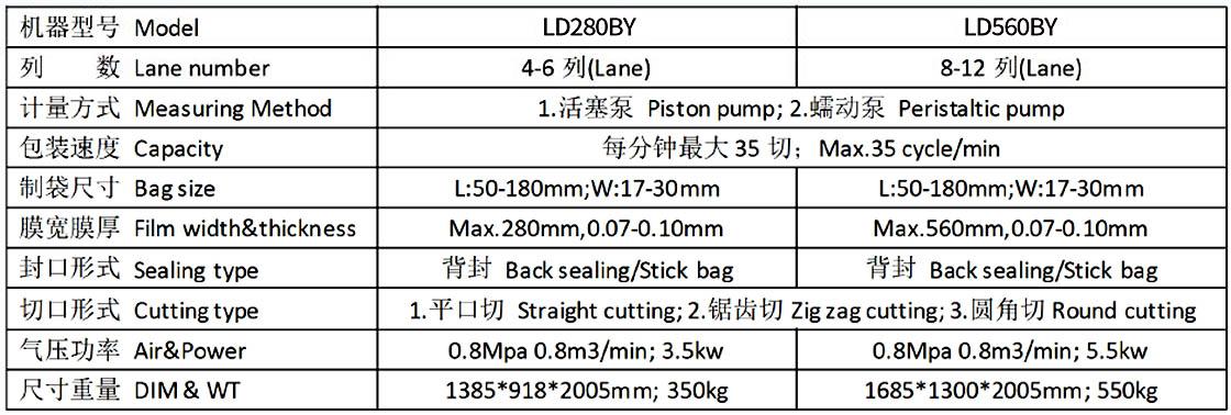 Multi Lane Liquid Packing Machine, Liquid Stick Pack Machine.